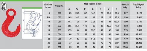 C29-tabelle
