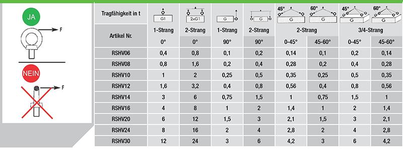 Ringschraube-variabel-Gueteklasse-8-daten2