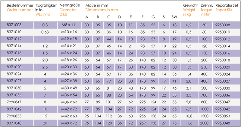 Lastbock-LBO-tabelle1