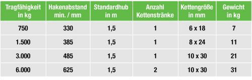 Hebelzug-tabelle