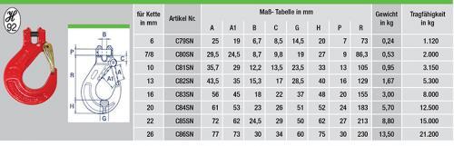 C79SN-tabelle