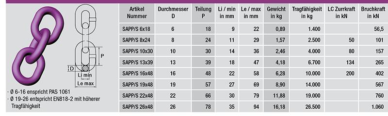 Kette-PAS-GK10-tabelle