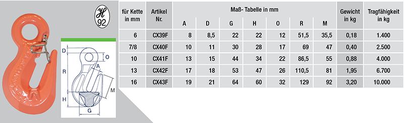 CX39F-tabelle