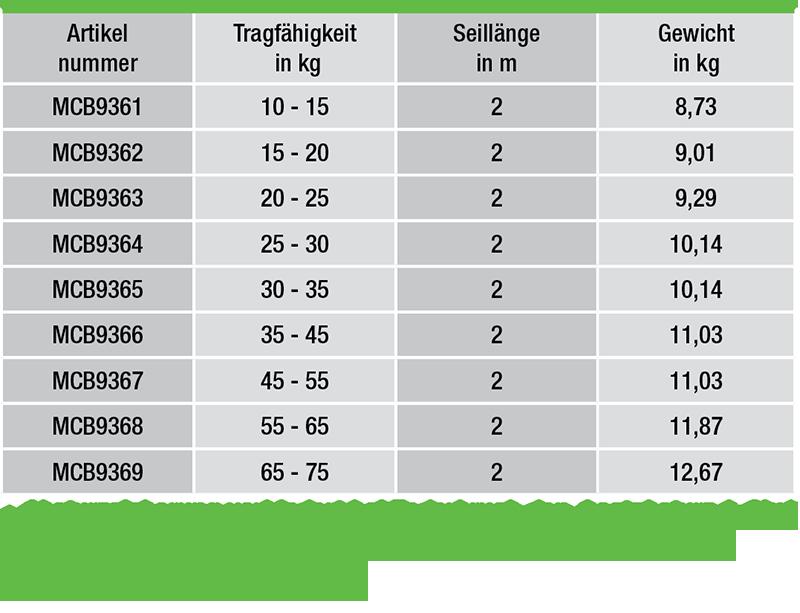 Balancer-Federzuege-von-10-75-kg-Tragfaehigkeit-daten
