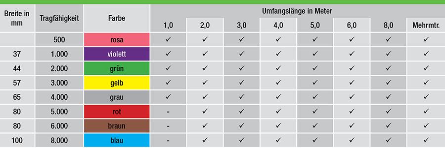 Rundschlingen-RD-tabelle