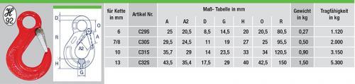 C29S-tabelle