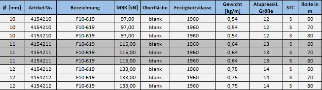 f10-seil-tabelle