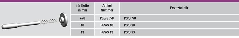 PGSS_Sicherungsgarnitur-tabelle