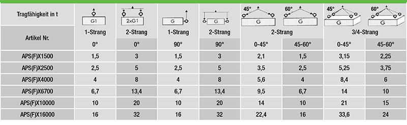 Anschlagpunkt-Gueteklasse-10-mit-WLL-gestempelt-_daten3