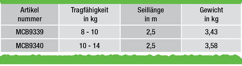 Balancer-Federzuege-von-8-14-kg-Tragfaehigkeit-daten