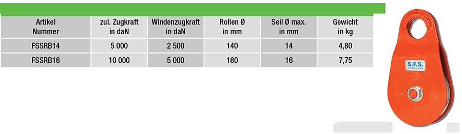 FSSRB14-tabelle