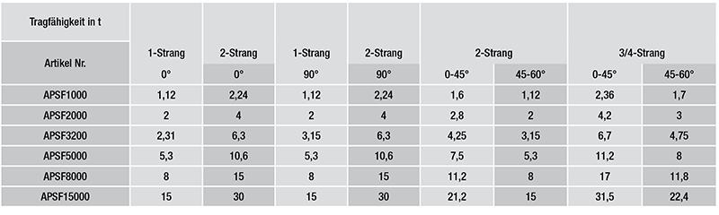 Anschlagpunkt-Schweissausfuehrung-Gueteklasse-8-mit-Feder_tabelle1
