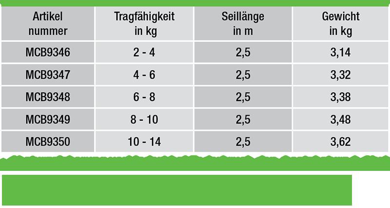 Balancer-Federzuege-von-2-14-kg-Tragfaehigkeit-daten