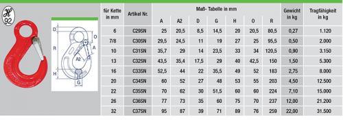C29SN-tabelle
