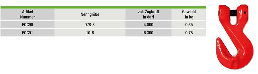 FOC90-tabelle