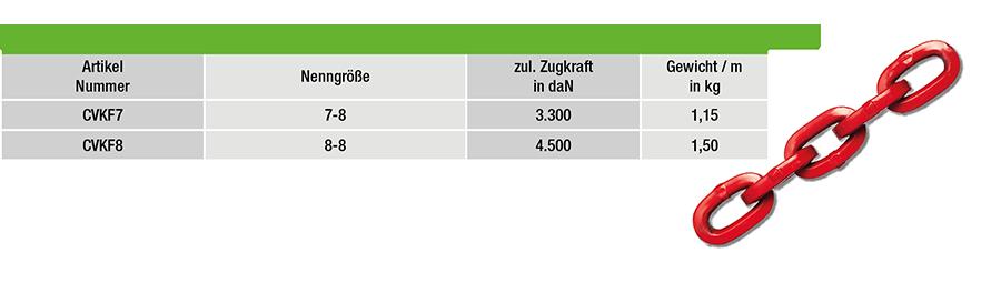 CVKF7-tabelle