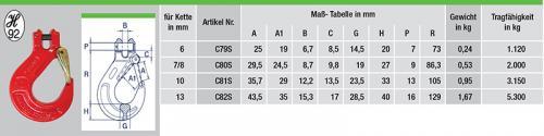 C79S-tabelle