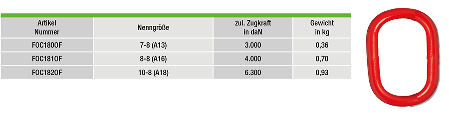 FOC1800F-tabelle