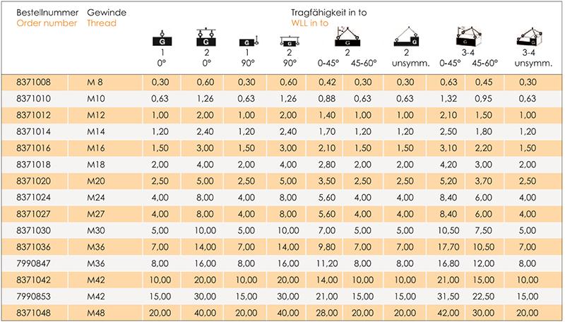 Lastbock-LBO-tabelle2