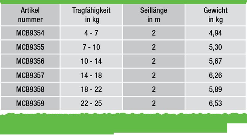 Balancer-Federzuege-von-2-25-kg-Tragfaehigkeit-daten