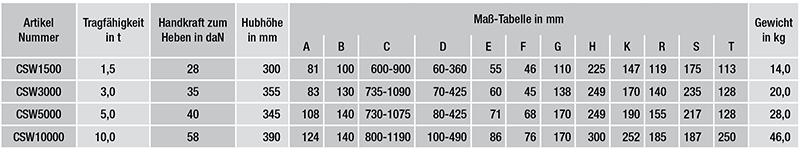 Stahlwinden-nach-DIN-7355-daten