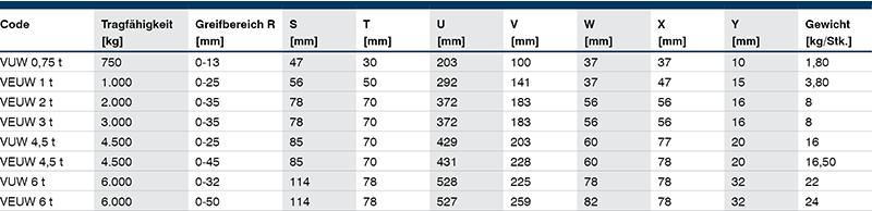 pewag-VUW-tabelle
